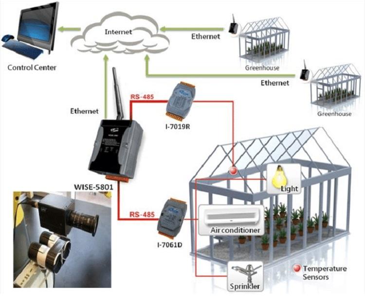 سیستم گلخانه های هوشمند