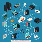هوشمند سازی مرکز داده
