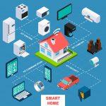 خانه هوشمند و اینترنت اشیا