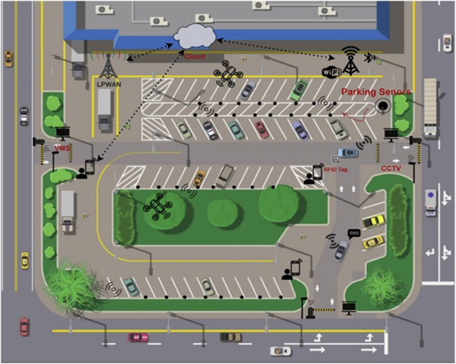 پارکینگ هوشمند در شهر