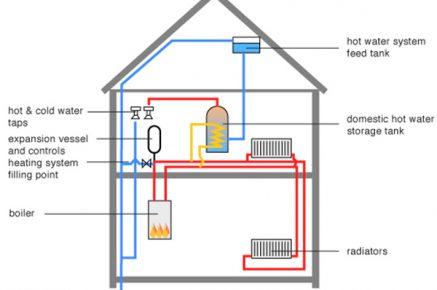 سیستم گرمایشی هوشمند