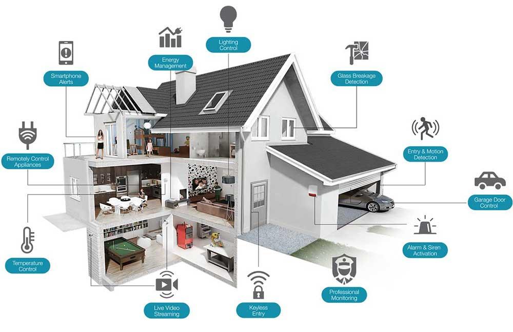 سیستمهای امنیتی خانه هوشمند